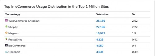 eCommerce_technologies_Web_Usage_Distribution
